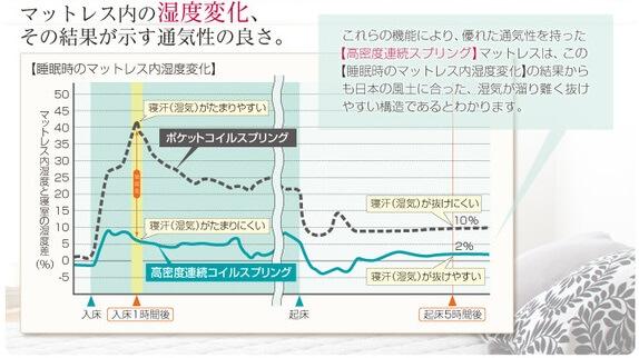 マットレスの湿度変化グラフ