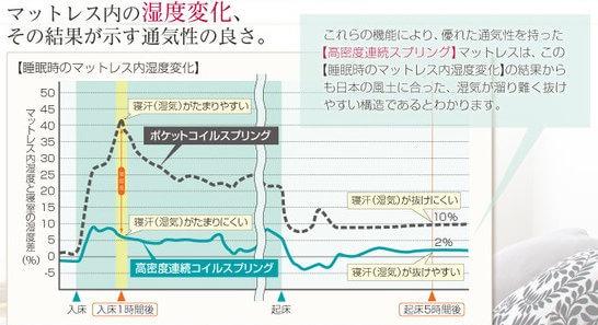 マットレス内の湿度変化表