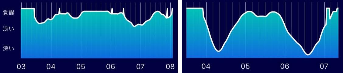 使い始めのスリープマイスターの結果(グラフ)
